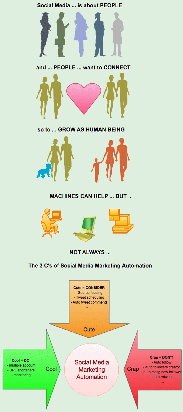 3 C's of Social Media Marketing Automation ... Social Media ... it's all about the people, man!