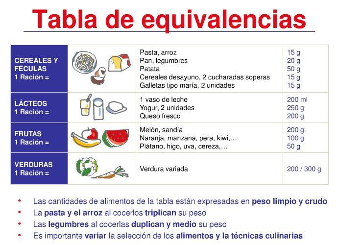 Tabla de equivalencias de los alimentos en raciones