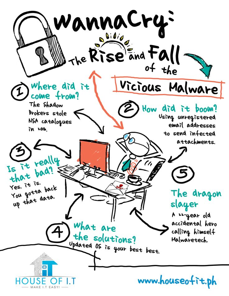 It's name is so fitting, it's not even funny. https://houseofit.ph/wannacry-the-rise-and-fall-of-the-vicious-malware/