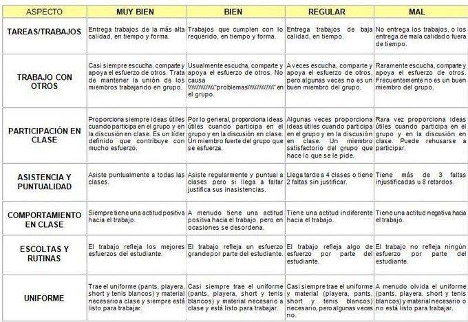 Las rúbricas son herramientas de evaluación que, a modo de tabla, permiten valorar de forma detallada las tareas realizadas por los alumnos y los conocimientos y competencias adquiridos. Frente a las calificaciones tradicionales, que evalúan los...