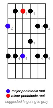 Learning Guitar: The 5 Positions of the Pentatonic Scale: Pentatonic Scale Position Two