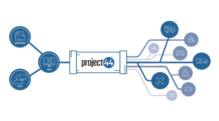 #project44 rolls out full #truckload and LTL API services. http://bit.ly/2pmtCdepic.twitter.com/fd3HlwAdJr