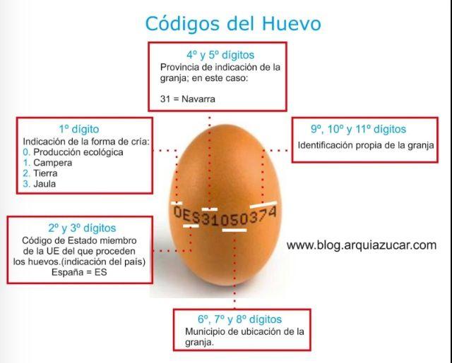 Códigos del huevo