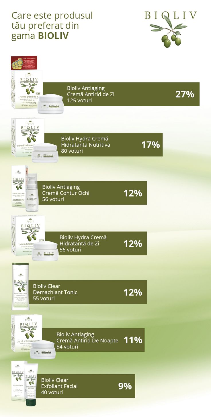 Fanii au votat produsul preferat Bioliv