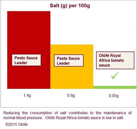 consider all 3: pesto sauce, pasta sauce & Otófé Royal Africa http://www.otofe.com/story  #luxury #salt #royalafrica