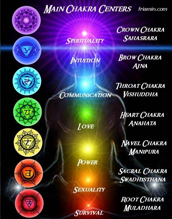 Chakra System: Chakra Centers, Color, Google Search, Spirituality, Meditation, Main Chakra, Healing, Yoga, Chakras