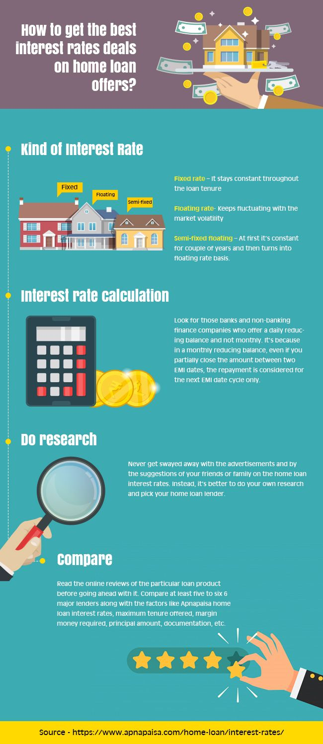 How To Get The Best Interest Rates Deals On Home Loan Offers Loan Interest Rates Home Loans Best Interest Rates