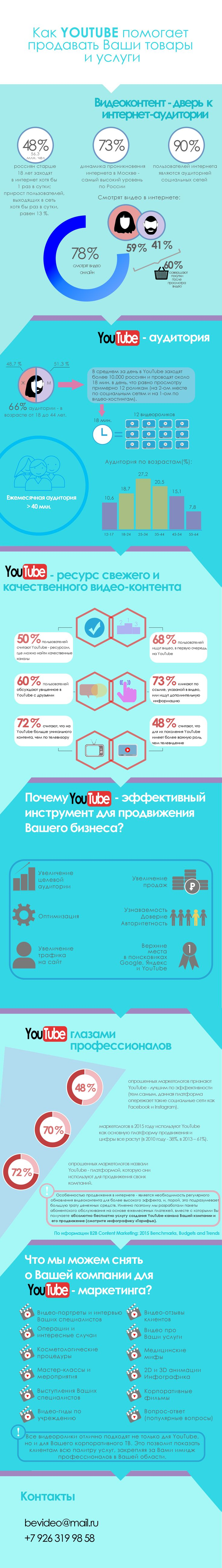 Инфографика по Youtube.