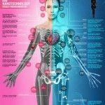 Manusia Masa Depan Wajib Belajar Teknologi Nano