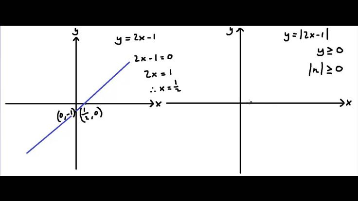 How to create the graph of y2x1 math videos