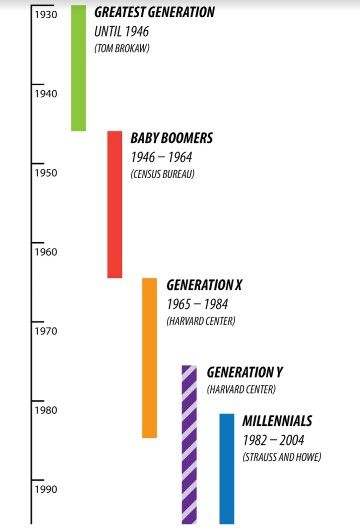 Which generation are you?