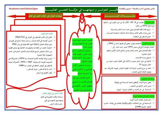 البكالوريا دروس خرائط التاريخ و الجغرافيا للوحدة الثانية الجزائر Bac 2020 البكالوريا Map Map Screenshot
