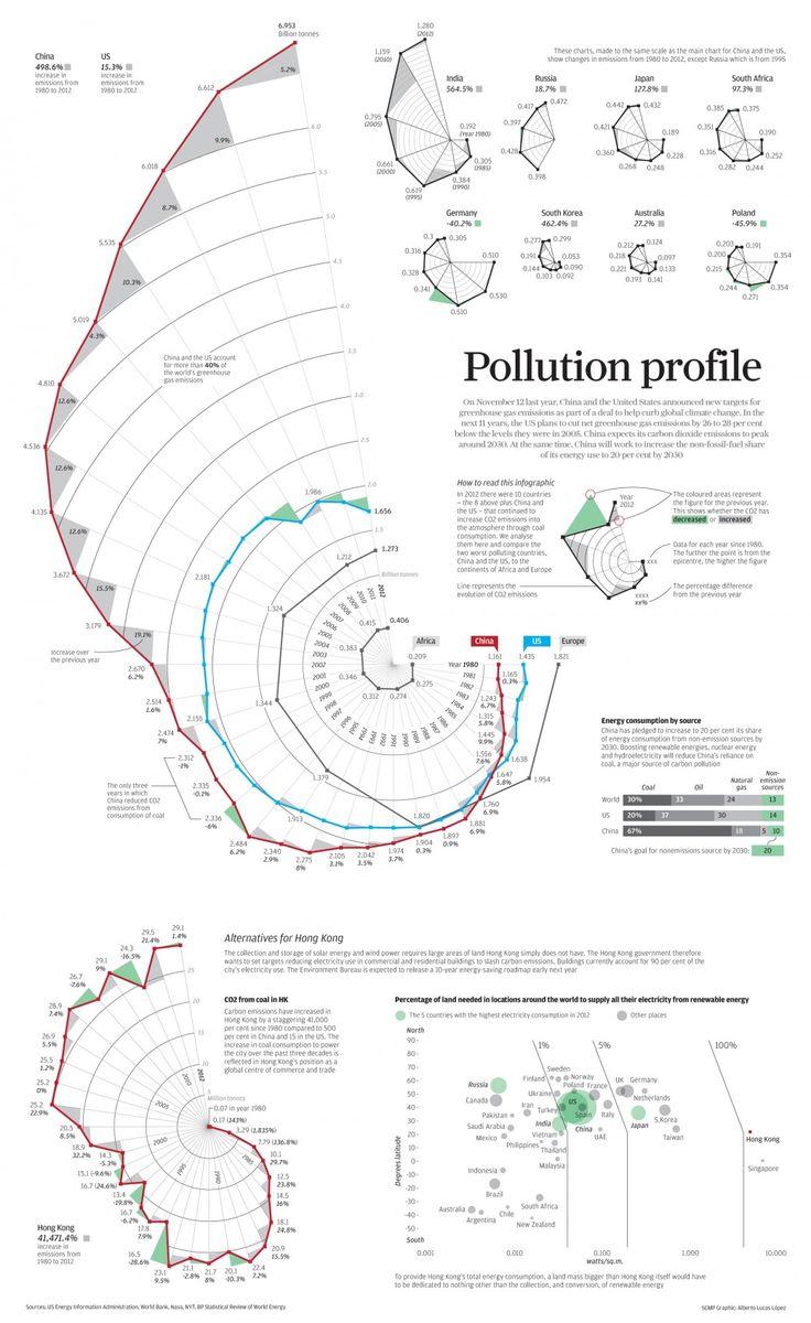 Pollution profile