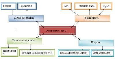 Технология критического мышления - Сайт учителя английского языка Черкасовой Веры Николаевны