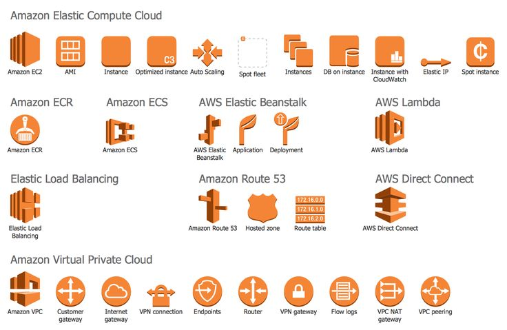 18 best computer and networks aws architecture diagramsv24 design elements aws compute and networking find more in aws architecture ccuart Images