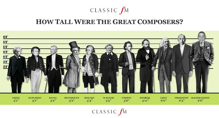Ever wonder how tall (or short, rather) all the great composers were? Check out this nifty little line up.