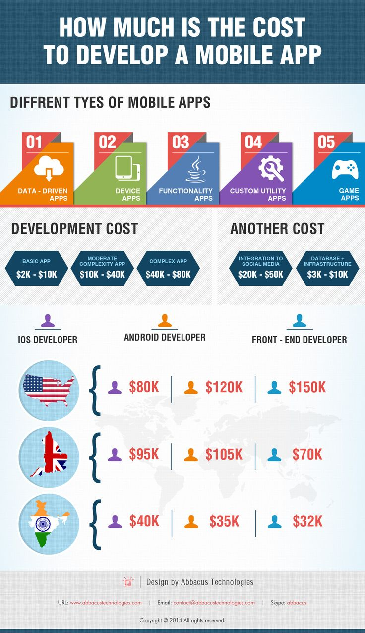 mobile-app-development-cost-infographics