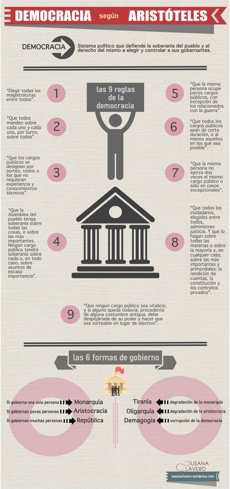 Las 9 reglas de la Democracia según Aristóteles y Las 6 formas de gobierno - Infografía