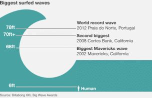 A graphic of a wave showing the two largest waves surfed thus far - 78ft in Portugal, 70 plus ft in Cortes Bank, California - and the biggest Mavericks wave at 68 ft.