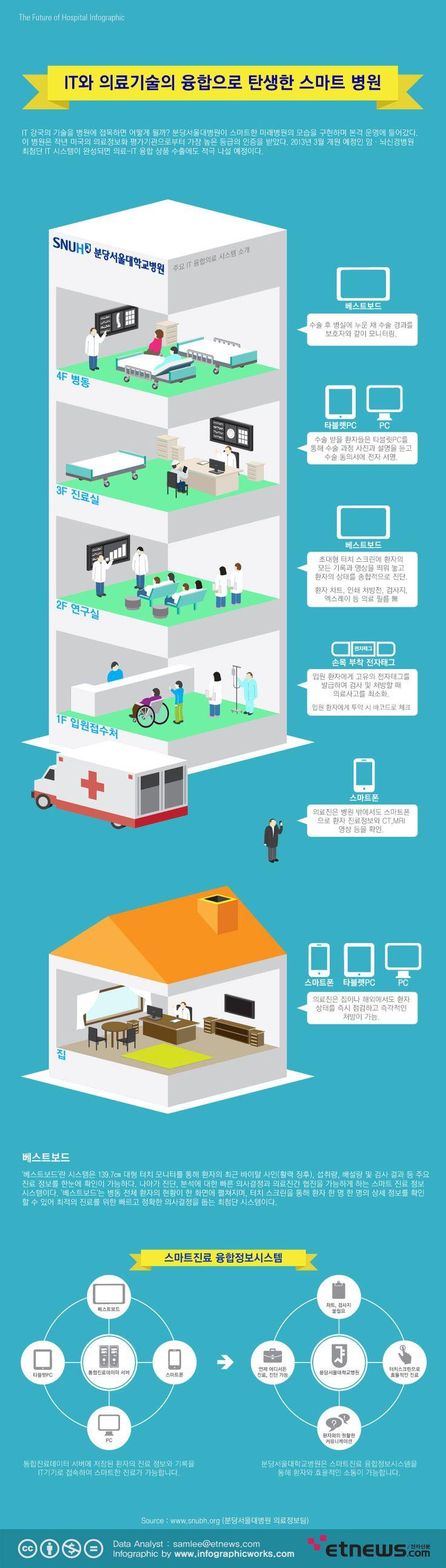IT와 의료기술의 융합으로 탄생한 스마트 병원에 관한 인포그래픽  Source_http://www.etnews.com/news/economy/education/2609897_1491.html