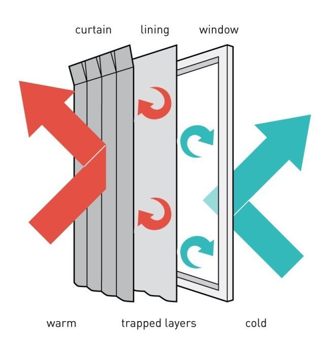 Best Building Materials To Avoid Condensation