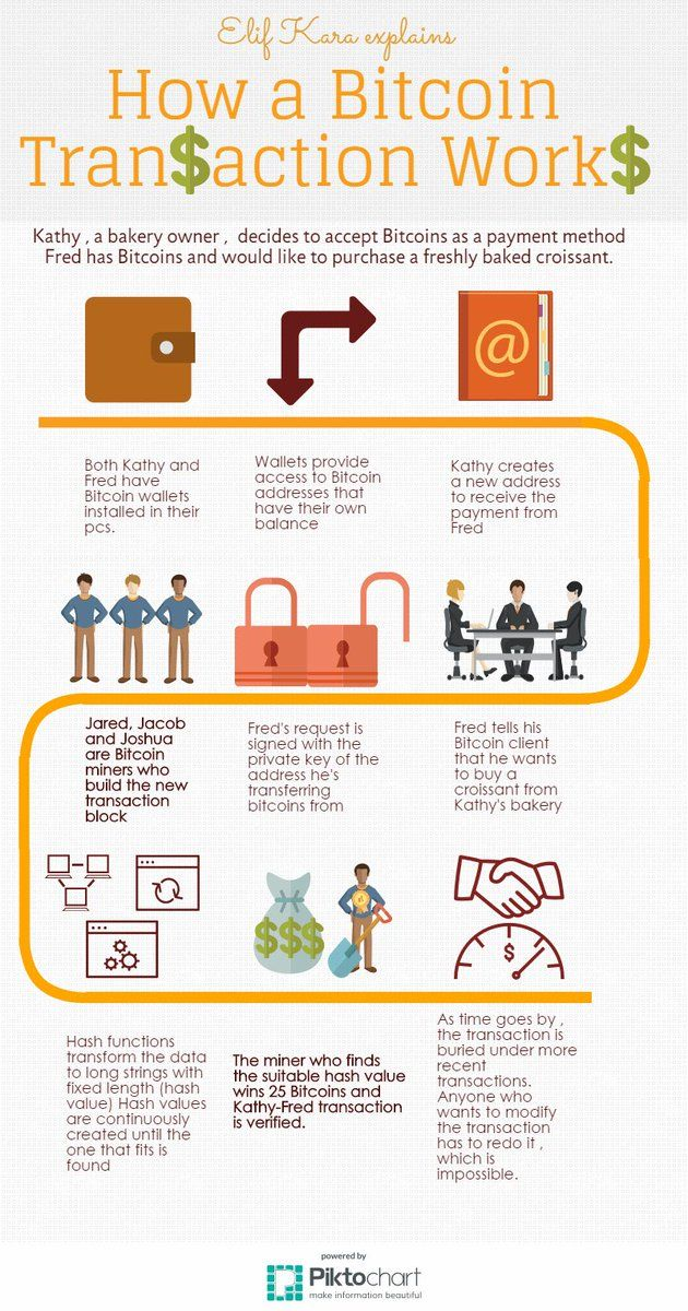 48 best Infographics images on Pinterest Info graphics - ciso resume