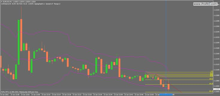 Bollinger Band-Fibonacci binary options strategy (60sec) - http://www.profitf.com/binary-options-strategies/bollinger-band-fibonacci-binary-options-strategy-60sec/