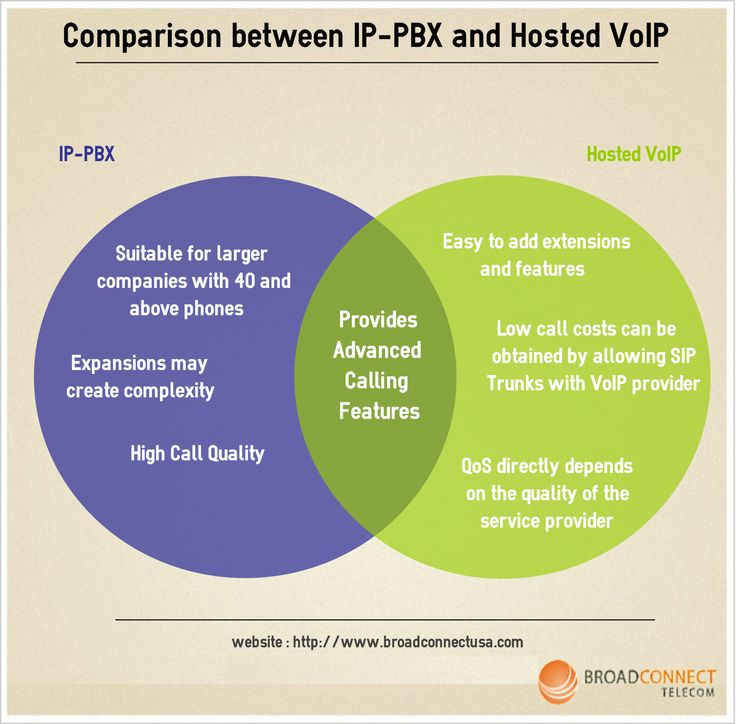 Comparison between IP-PBX and Hosted VoIP