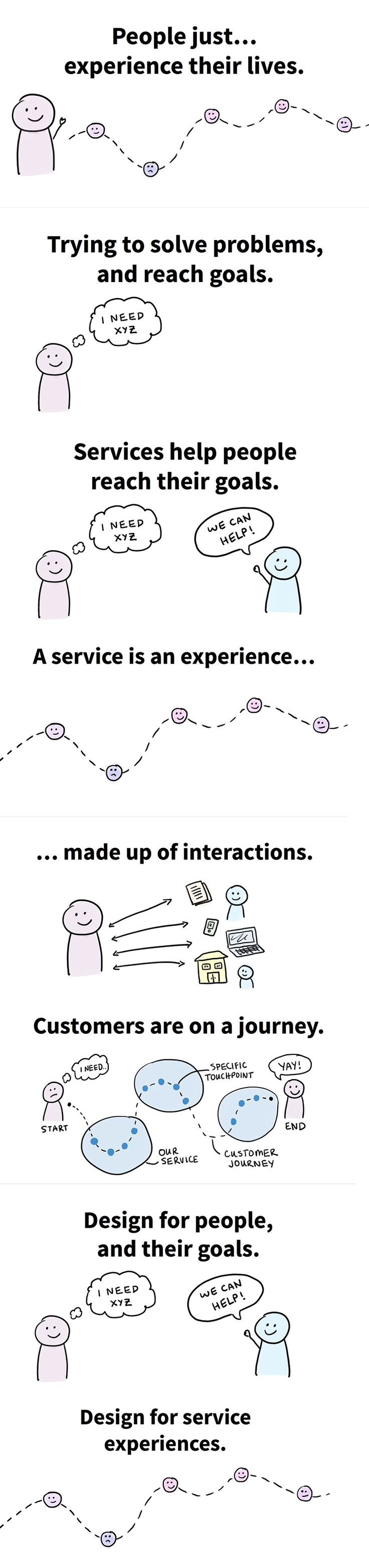 https://blog.practicalservicedesign.com/what-is-a-service-experience-explained-through-drawings-e3f2bef8f6bc#.jgljadjlp