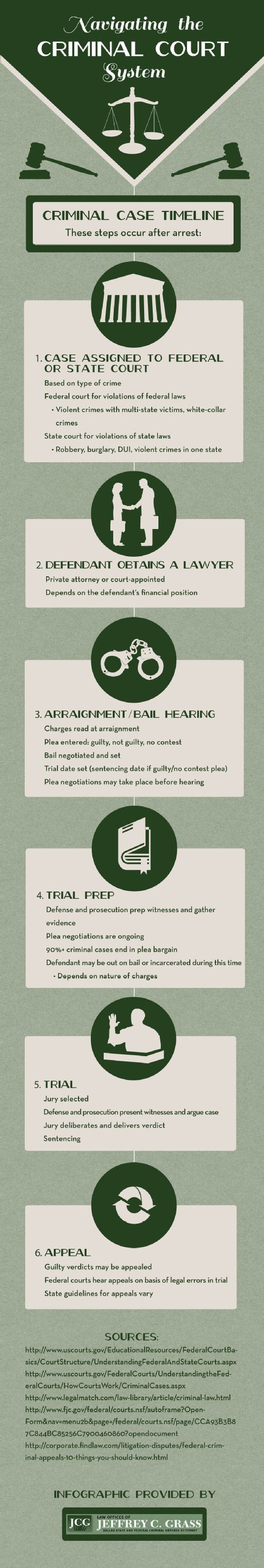 How much do you know about the justice system? Check out this infographic from the Law Offices of Jeffrey C. Grass in Dallas to learn about the judicial system and criminal case proceedings.