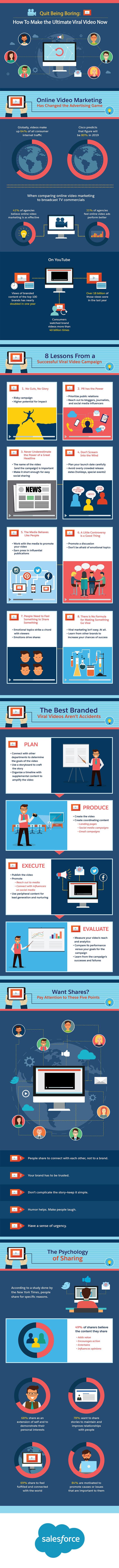 This infographic dives into what it takes to produce viral videos, offers examples of the most popular branded content of all-time, and provides tips marketers can follow to create share-worthy videos for their companies.