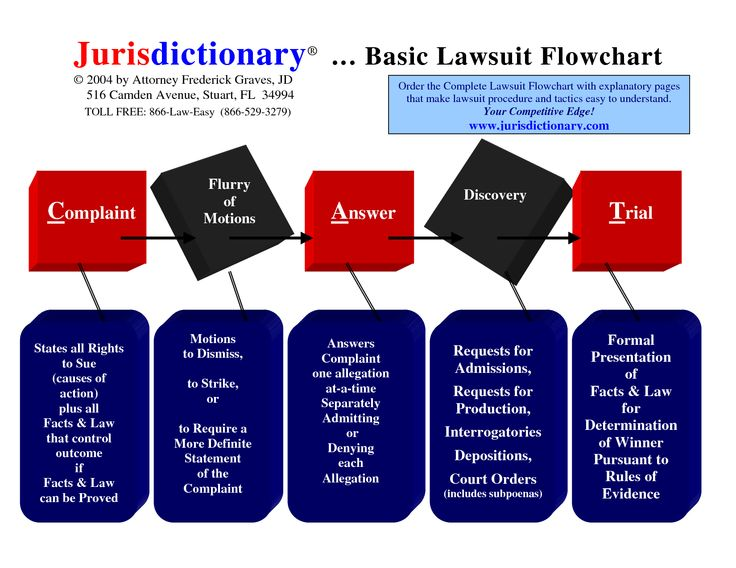 69 best _law school images on Pinterest Law school, Contract law - contract breaches remedies