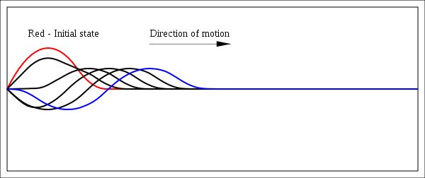 String wave 1 - Wave equation - Wikipedia, the free encyclopedia