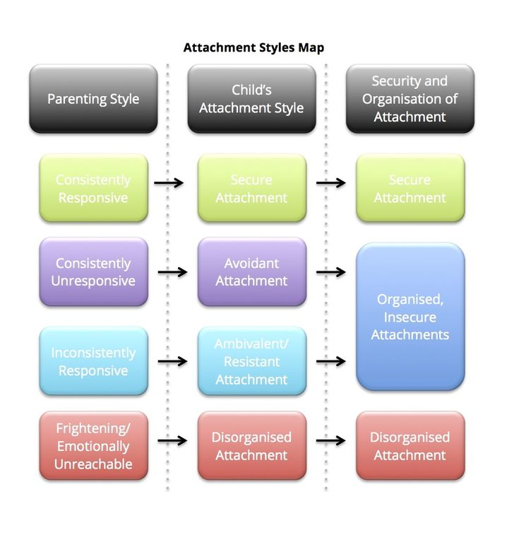 psychology attachment theory - attachment theory: one of the most studied topics in today's psychology is the attachment theory whose common references are from attachment models by bowlby and ainsworth since its introduction, the concept has developed to become one of the most significant theoretical schemes for understanding the socio-emotional development of children .