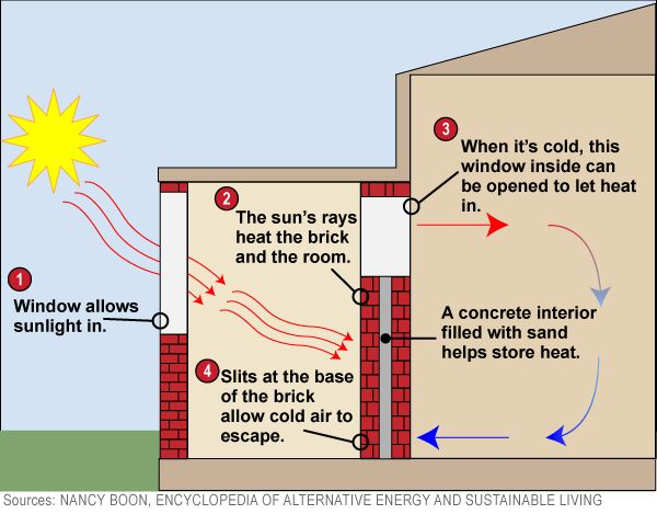 Diagram How A Trombe Wall Helps Heat A Home Columbia