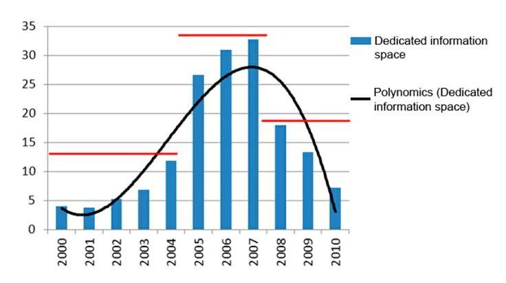 Espacio dedicado al cambio climático en los cinco periódicos analizados a lo largo del tiempo.  La prensa española elude las causas y las soluciones del cambio climático | Materia