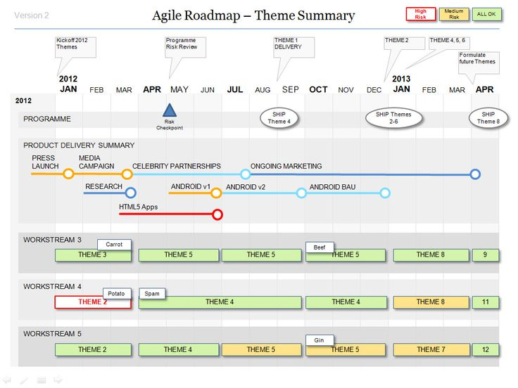 Powerpoint Agile Roadmap Template A Work Pinterest