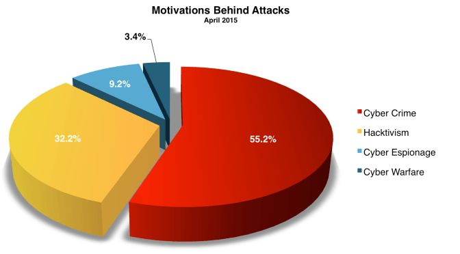 2015: τα WordPress sites είχαν 250% αύξηση στις επιθέσεις - http://secn.ws/1NPJRr9 -  Μια πρόσφατη έκθεση που δημοσιεύθηκε από την Imperva δείχνει ότι ο τομέας της υγειονομικής περίθαλψης και των sites που φιλοξενούνται στο WordPress ήταν οι αγαπημένες στόχοι των επιθέσεων κατά τη διάρκεια του π