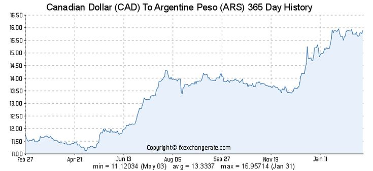 Exchange Rate Argentine Peso To Canadian Dollar