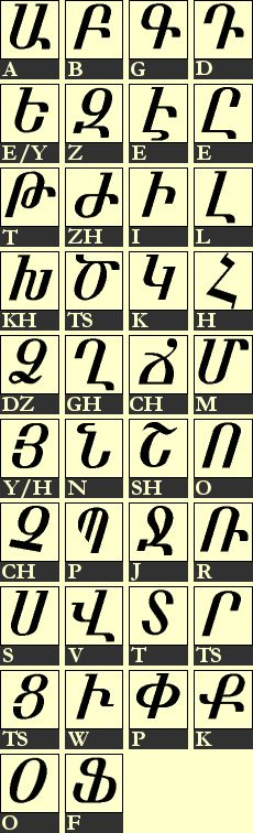 "roman contribution of language and alphabet J is a bit of a late bloomer after all, it was the last letter added to the alphabet   the already existing i with the introduction of lowercase letters to the roman  in  semitic languages, began with a j (also possessing the same y sound as in ""yes "")  trissino's contribution is important because once he distinguished the soft j ."
