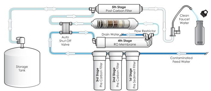 Today, we take a look at a typical home reverse osmosis system, and explain and debunk some of the terminology involved, before explaining each part's role in the process. Reverse Osmosis systems come equipped with a lot of parts with obscure and confusing names. Today, we take a look at a typical home RO system, …