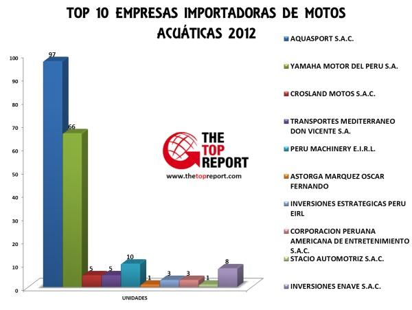 GRÁFICO TOP 10 EMPRESAS IMPORTADORAS PERUANAS DE MOTOS ACUÁTICAS AÑO 2012
