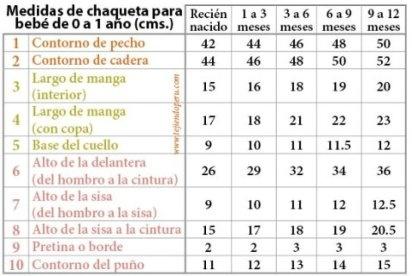 tabla de medidas para bebes