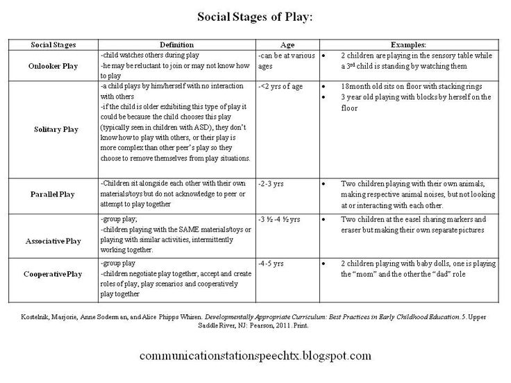 Social stages of play (onlooker, solitary, parallel, associative, cooperative)