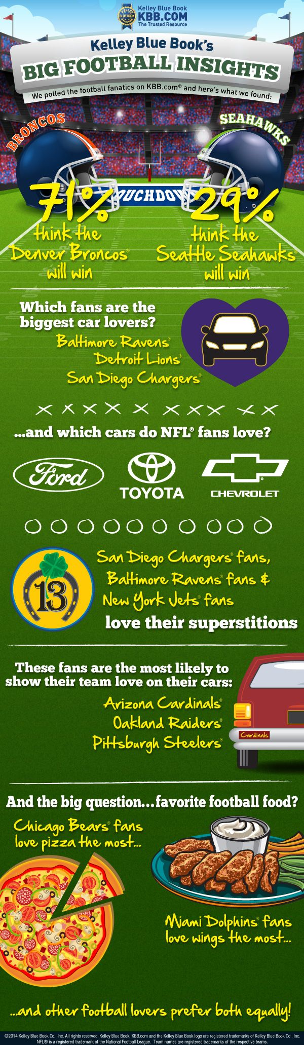 Big game cars and pizza the infographic kelley blue book
