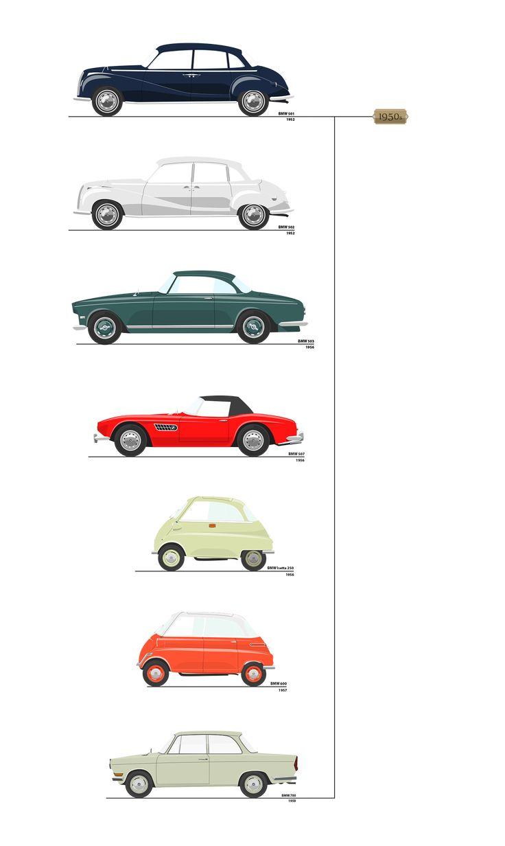 https://www.behance.net/gallery/33857084/100-YEARS-OF-BMW