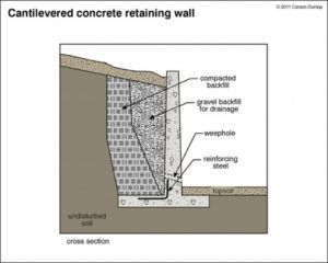 Gabion Wall Design Calculations