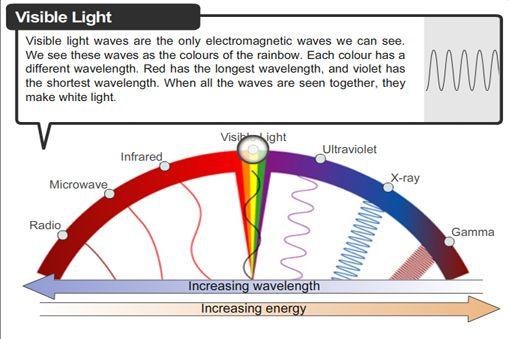 INTERACTIVE: The electromagnetic spectrum