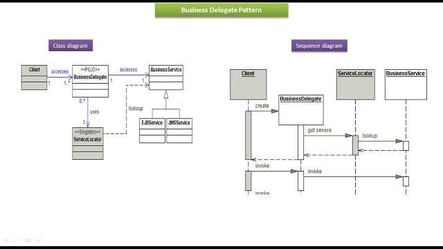 Software Design Pattern Delegate