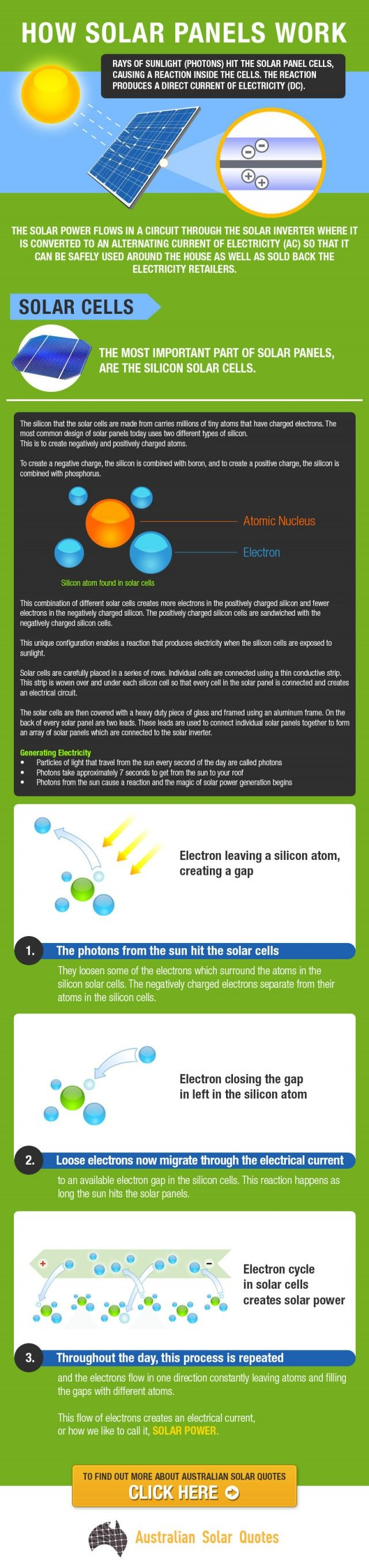 Learn the science behind ‪#‎solar‬ power & how it can make your home more energy efficient. ‪#‎greenenergy‬